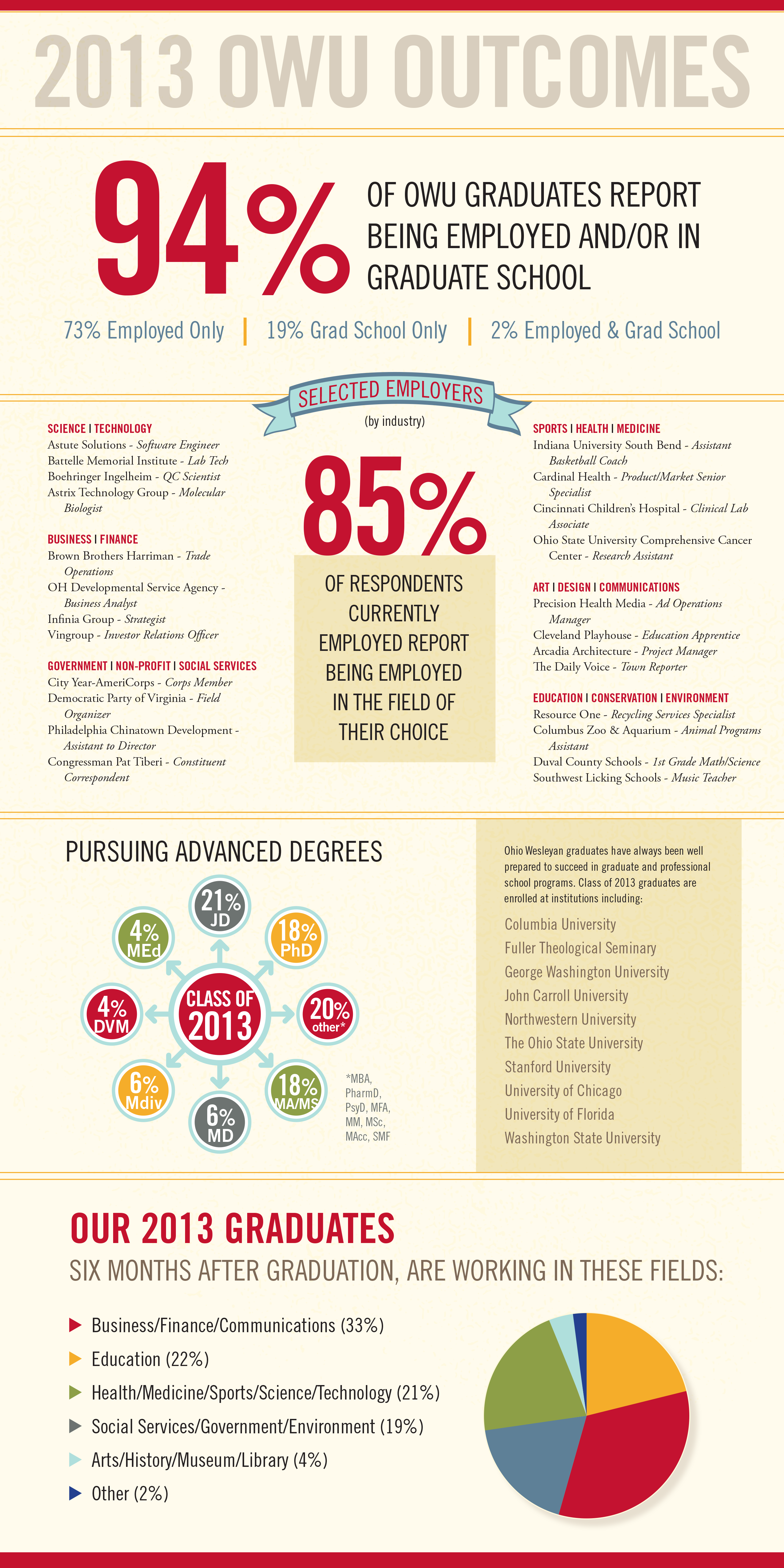 2013 Outcomes Report Infographic