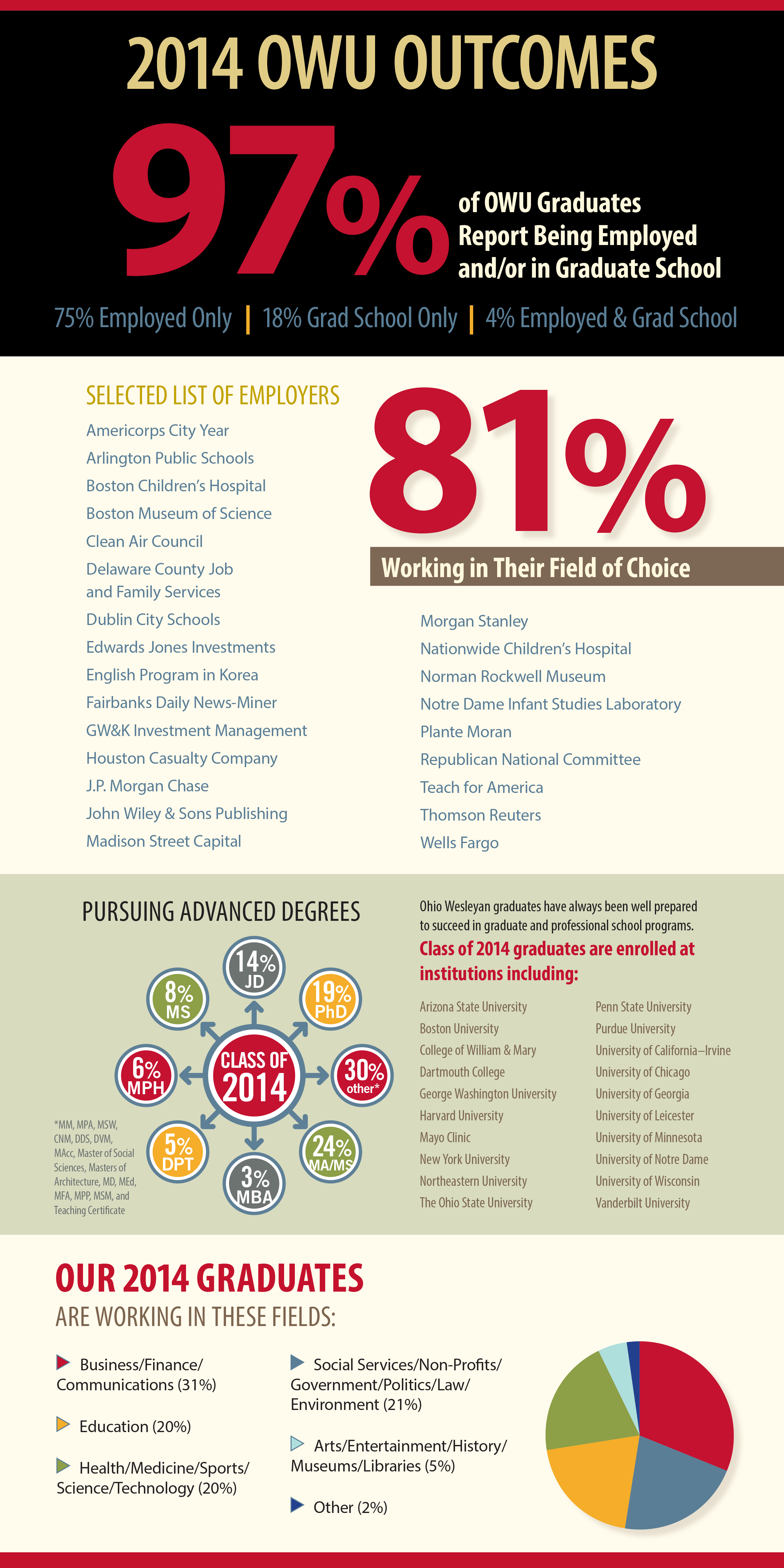2014 Outcomes Report Infographic