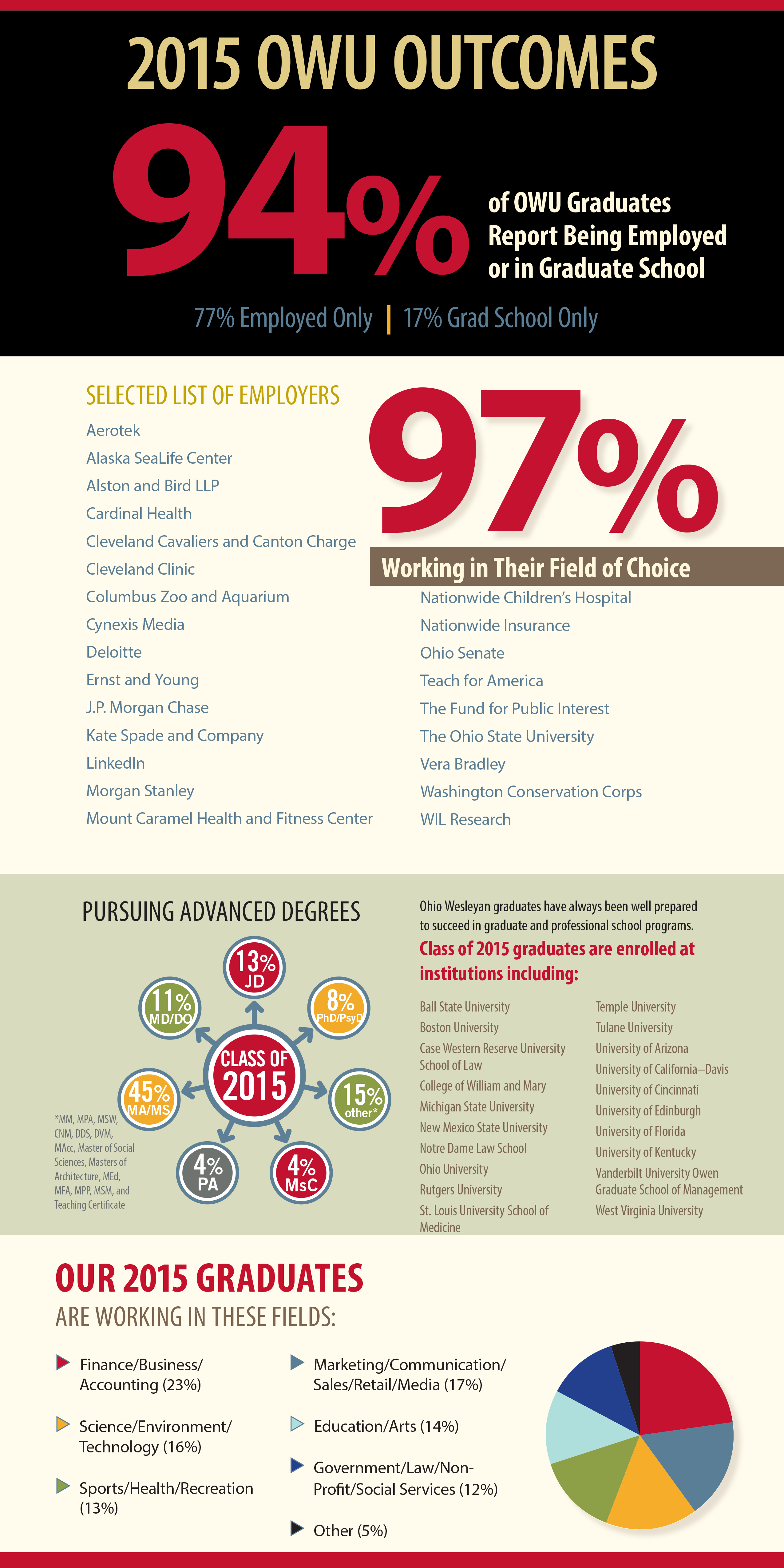 2015 Outcomes Report Infographic