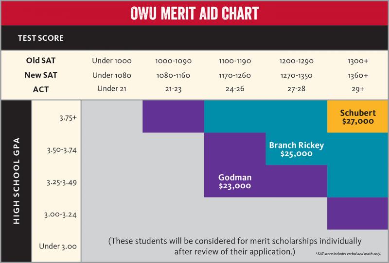 Merit AND need-based scholarship?